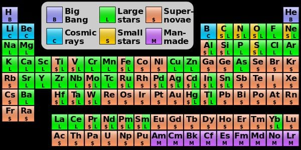 Periodic table indicating the origin of each element. Elements from carbon to sulfur emerge in small stars, elements beyond iron in large stars, elements heavier than iron arise in supernovae Courtesy Wikimedia Commons Cmglee Acc. 10 Sept. 2015