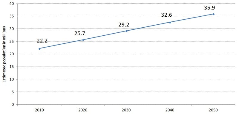 Australian population projection to 2050